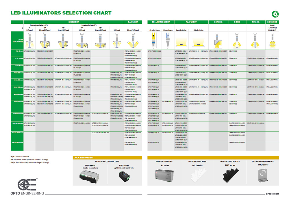 LED illuminators selection charts